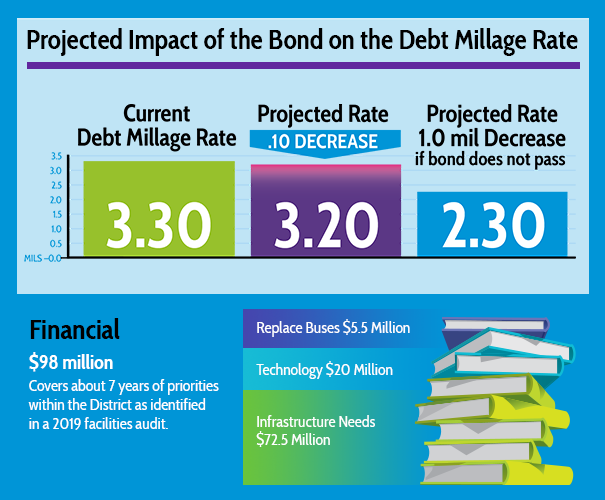 Projected Impact of the Bond