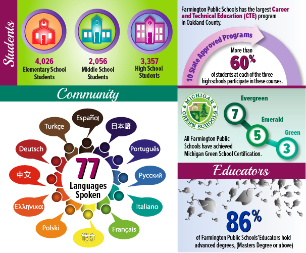 District Infographics