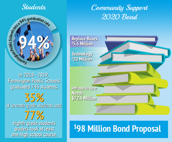 Student 94 percent grad rate and community supported bond for 98 million dollars