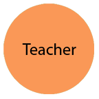 MISTAR Teacher Access